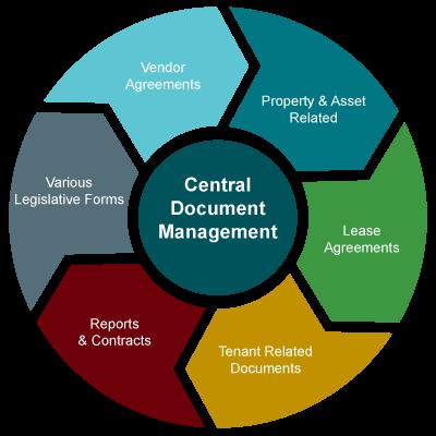 online document management software, property document management