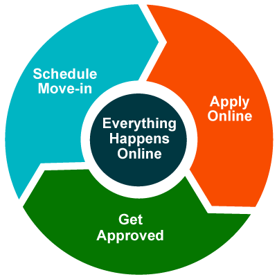 Online rent application, tenant rent application online, free house rental application